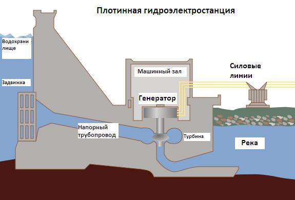 Схема работы плотинной ГЭС