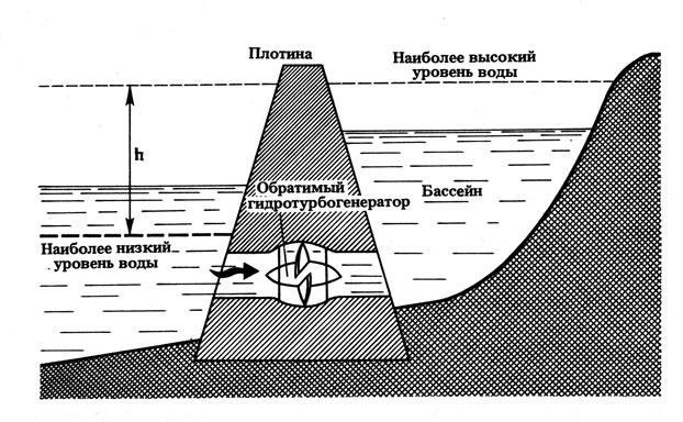 Схема приливной электростанции