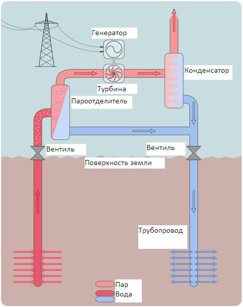 Схема электростанции с разделителем пара