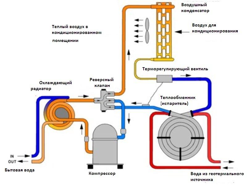 Тепловой насос в режиме отопления