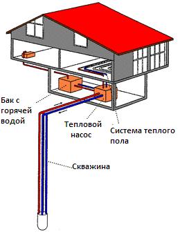 Система отопления дома из геотермального источника