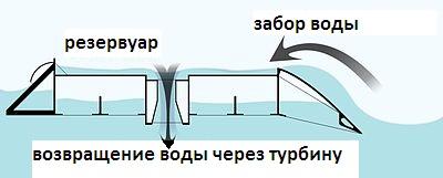 Конструкция волновной электростанции