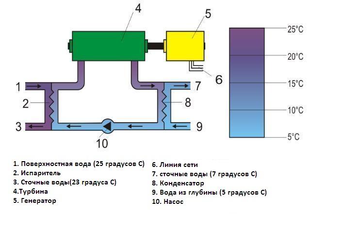 Схема электростанции OTEC закрытого цикла